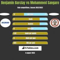 Benjamin Barclay vs Mohammed Sangare h2h player stats