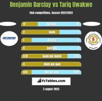 Benjamin Barclay vs Tariq Uwakwe h2h player stats
