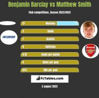 Benjamin Barclay vs Matthew Smith h2h player stats