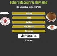 Robert McCourt vs Billy King h2h player stats