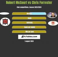 Robert McCourt vs Chris Forrester h2h player stats