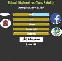 Robert McCourt vs Chris Shields h2h player stats
