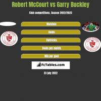Robert McCourt vs Garry Buckley h2h player stats