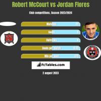 Robert McCourt vs Jordan Flores h2h player stats
