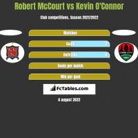 Robert McCourt vs Kevin O'Connor h2h player stats