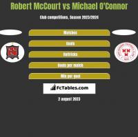 Robert McCourt vs Michael O'Connor h2h player stats