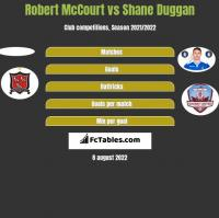 Robert McCourt vs Shane Duggan h2h player stats