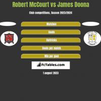 Robert McCourt vs James Doona h2h player stats