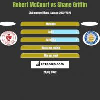 Robert McCourt vs Shane Griffin h2h player stats