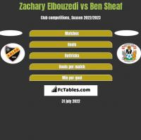 Zachary Elbouzedi vs Ben Sheaf h2h player stats