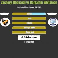 Zachary Elbouzedi vs Benjamin Whiteman h2h player stats