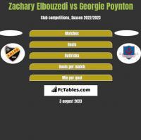 Zachary Elbouzedi vs Georgie Poynton h2h player stats