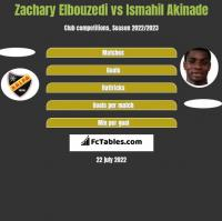 Zachary Elbouzedi vs Ismahil Akinade h2h player stats
