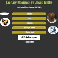 Zachary Elbouzedi vs Jacob Mellis h2h player stats
