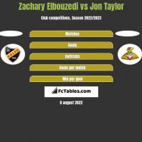 Zachary Elbouzedi vs Jon Taylor h2h player stats