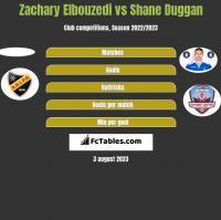 Zachary Elbouzedi vs Shane Duggan h2h player stats