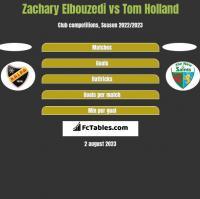 Zachary Elbouzedi vs Tom Holland h2h player stats