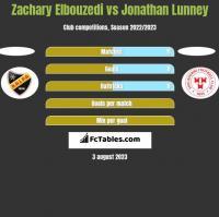Zachary Elbouzedi vs Jonathan Lunney h2h player stats