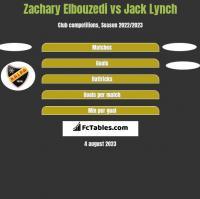 Zachary Elbouzedi vs Jack Lynch h2h player stats