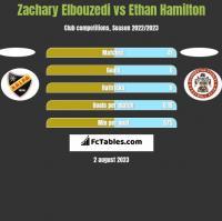 Zachary Elbouzedi vs Ethan Hamilton h2h player stats