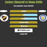 Zachary Elbouzedi vs Shane Griffin h2h player stats