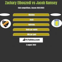 Zachary Elbouzedi vs Jacob Ramsey h2h player stats