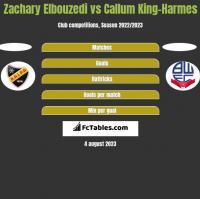 Zachary Elbouzedi vs Callum King-Harmes h2h player stats