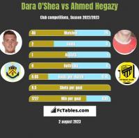 Dara O'Shea vs Ahmed Hegazy h2h player stats