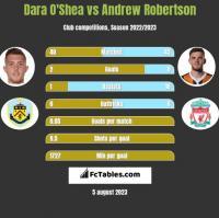 Dara O'Shea vs Andrew Robertson h2h player stats