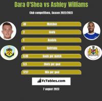 Dara O'Shea vs Ashley Williams h2h player stats