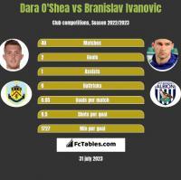 Dara O'Shea vs Branislav Ivanovic h2h player stats