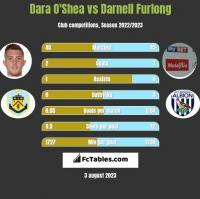 Dara O'Shea vs Darnell Furlong h2h player stats