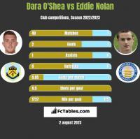 Dara O'Shea vs Eddie Nolan h2h player stats