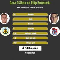 Dara O'Shea vs Filip Benković h2h player stats