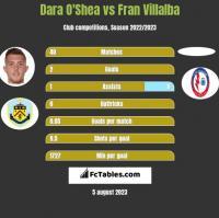 Dara O'Shea vs Fran Villalba h2h player stats