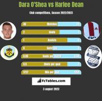 Dara O'Shea vs Harlee Dean h2h player stats