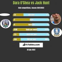 Dara O'Shea vs Jack Hunt h2h player stats
