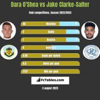 Dara O'Shea vs Jake Clarke-Salter h2h player stats