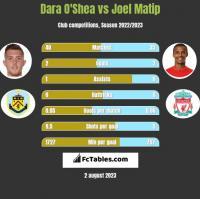 Dara O'Shea vs Joel Matip h2h player stats