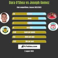 Dara O'Shea vs Joseph Gomez h2h player stats