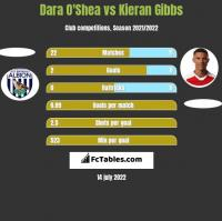 Dara O'Shea vs Kieran Gibbs h2h player stats