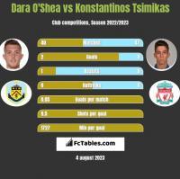 Dara O'Shea vs Konstantinos Tsimikas h2h player stats
