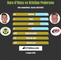 Dara O'Shea vs Kristian Pedersen h2h player stats