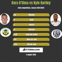 Dara O'Shea vs Kyle Bartley h2h player stats