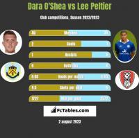 Dara O'Shea vs Lee Peltier h2h player stats