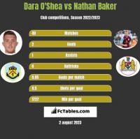 Dara O'Shea vs Nathan Baker h2h player stats