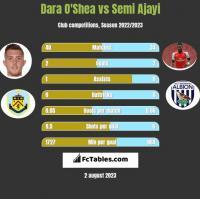 Dara O'Shea vs Semi Ajayi h2h player stats