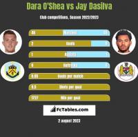 Dara O'Shea vs Jay Dasilva h2h player stats