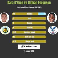 Dara O'Shea vs Nathan Ferguson h2h player stats