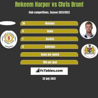 Rekeem Harper vs Chris Brunt h2h player stats